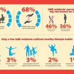 Majority of the UAE residents say that stress causes cancer: Survey